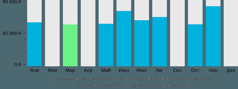 Динамика стоимости авиабилетов из Денпасара (Бали) в Новосибирск по месяцам
