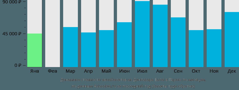 Динамика стоимости авиабилетов из Денпасара Бали в Париж по месяцам
