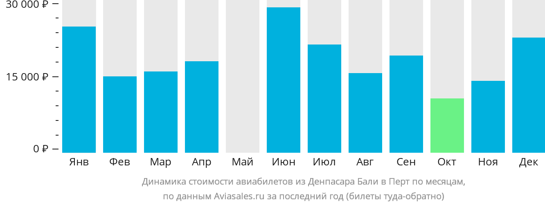 Динамика стоимости авиабилетов из Денпасара Бали в Перт по месяцам