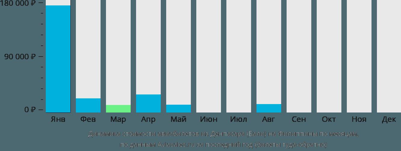 Динамика стоимости авиабилетов из Денпасара Бали на Филиппины по месяцам