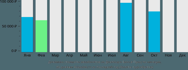 Динамика стоимости авиабилетов из Денпасара Бали в Прагу по месяцам