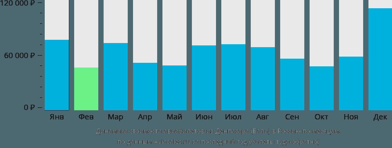 Динамика стоимости авиабилетов из Денпасара Бали в Россию по месяцам