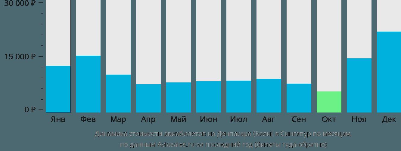 Динамика стоимости авиабилетов из Денпасара Бали в Сингапур по месяцам