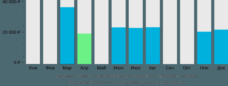 Динамика стоимости авиабилетов из Денпасара Бали в Шанхай по месяцам