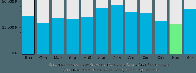 Динамика стоимости авиабилетов из Денпасара Бали в Сидней по месяцам