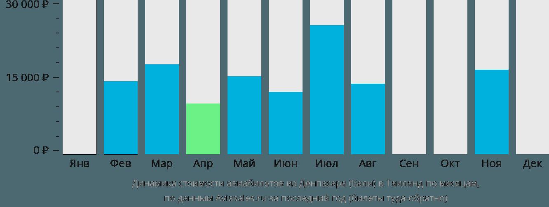 Динамика стоимости авиабилетов из Денпасара Бали в Таиланд по месяцам