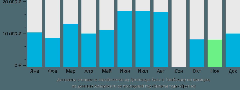Динамика стоимости авиабилетов из Денпасара (Бали) в Тамболаку по месяцам