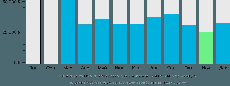 Динамика стоимости авиабилетов из Денпасара Бали в Токио по месяцам