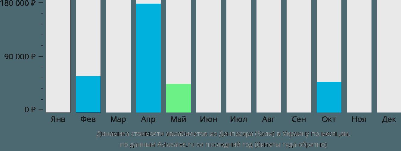 Динамика стоимости авиабилетов из Денпасара Бали в Украину по месяцам