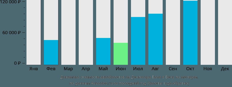 Динамика стоимости авиабилетов из Денпасара Бали в Вену по месяцам