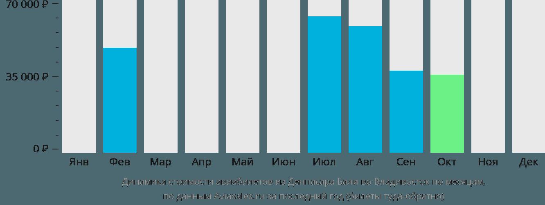 Динамика стоимости авиабилетов из Денпасара Бали во Владивосток по месяцам