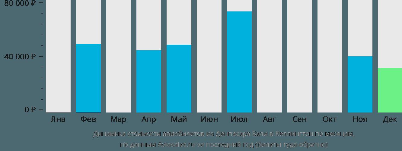 Динамика стоимости авиабилетов из Денпасара Бали в Веллингтон по месяцам