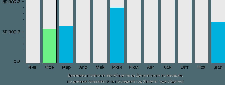 Динамика стоимости авиабилетов из Депутатского по месяцам