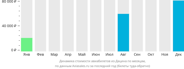 Динамика стоимости авиабилетов из Дацина по месяцам