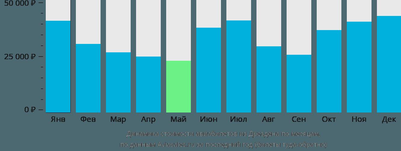 Динамика стоимости авиабилетов из Дрездена по месяцам