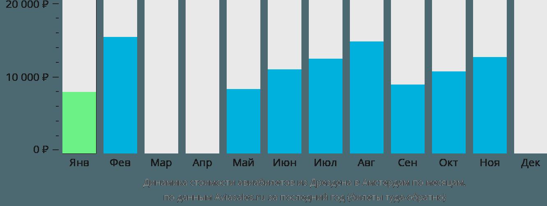 Динамика стоимости авиабилетов из Дрездена в Амстердам по месяцам