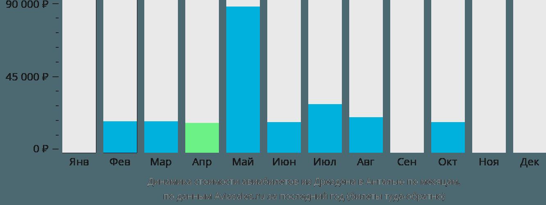 Динамика стоимости авиабилетов из Дрездена в Анталью по месяцам