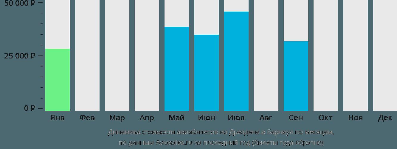 Динамика стоимости авиабилетов из Дрездена в Барнаул по месяцам