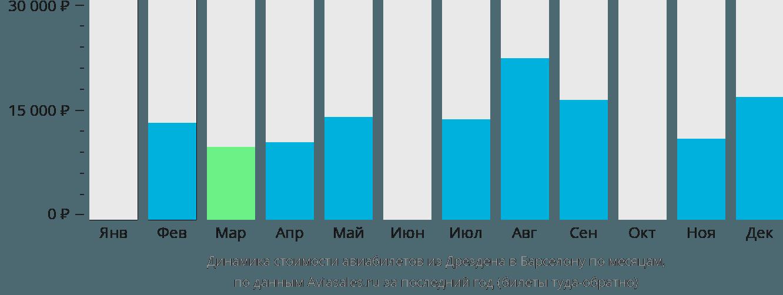 Динамика стоимости авиабилетов из Дрездена в Барселону по месяцам
