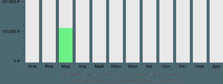 Динамика стоимости авиабилетов из Дрездена в Берлин по месяцам