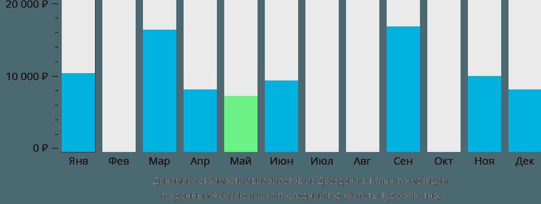 Динамика стоимости авиабилетов из Дрездена в Кёльн по месяцам