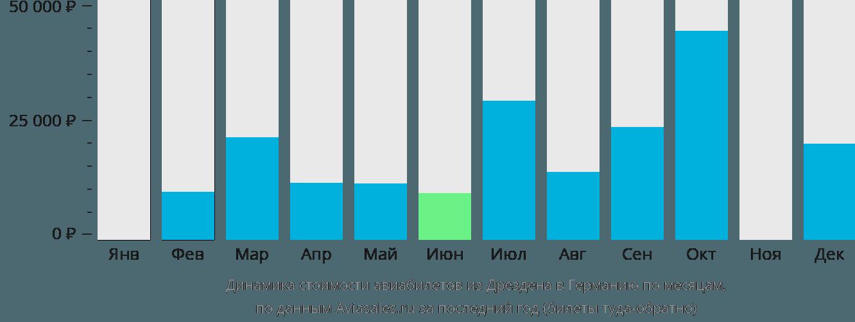 Динамика стоимости авиабилетов из Дрездена в Германию по месяцам