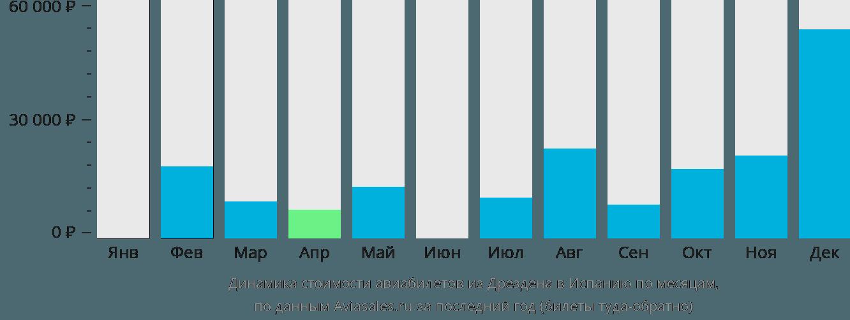 Динамика стоимости авиабилетов из Дрездена в Испанию по месяцам