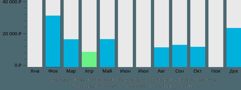 Динамика стоимости авиабилетов из Дрездена во Франкфурт-на-Майне по месяцам