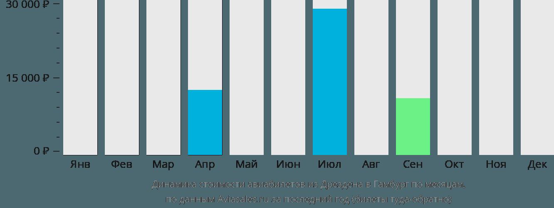 Динамика стоимости авиабилетов из Дрездена в Гамбург по месяцам