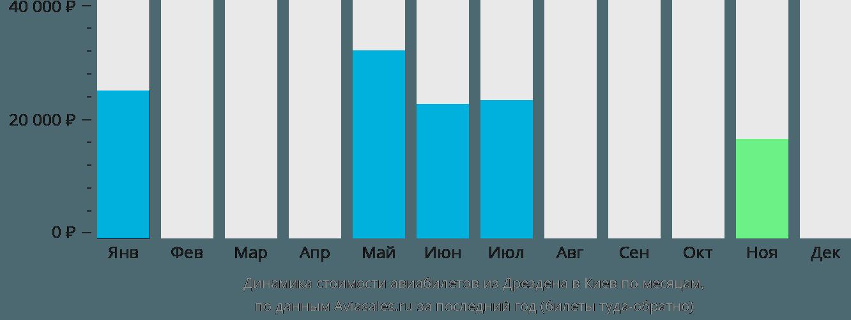 Динамика стоимости авиабилетов из Дрездена в Киев по месяцам