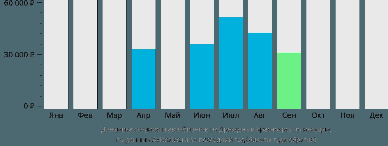 Динамика стоимости авиабилетов из Дрездена в Красноярск по месяцам
