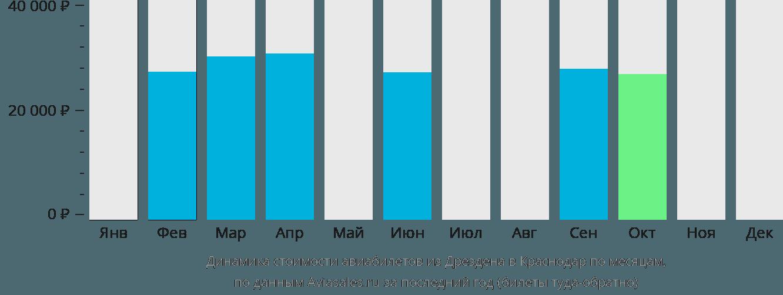 Динамика стоимости авиабилетов из Дрездена в Краснодар по месяцам
