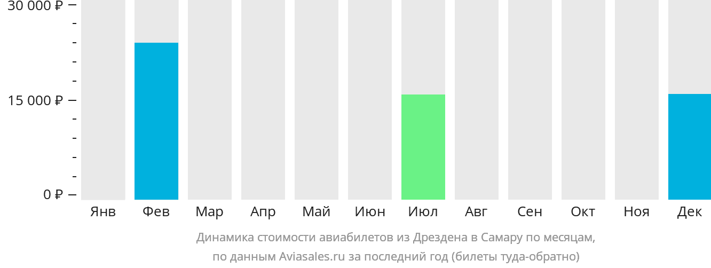 Динамика стоимости авиабилетов из Дрездена в Самару по месяцам