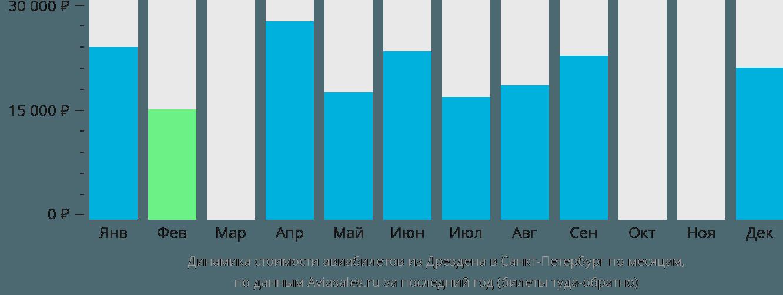 Динамика стоимости авиабилетов из Дрездена в Санкт-Петербург по месяцам