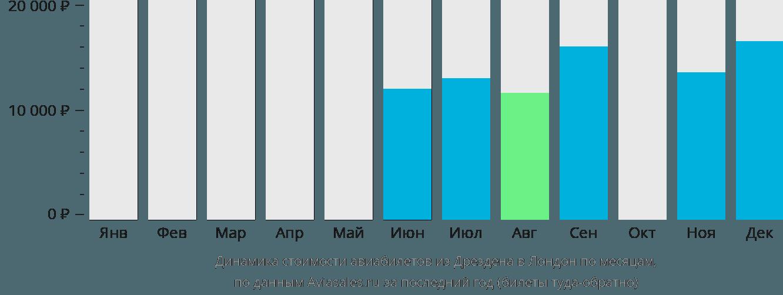 Динамика стоимости авиабилетов из Дрездена в Лондон по месяцам
