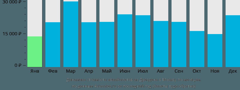 Динамика стоимости авиабилетов из Дрездена в Москву по месяцам