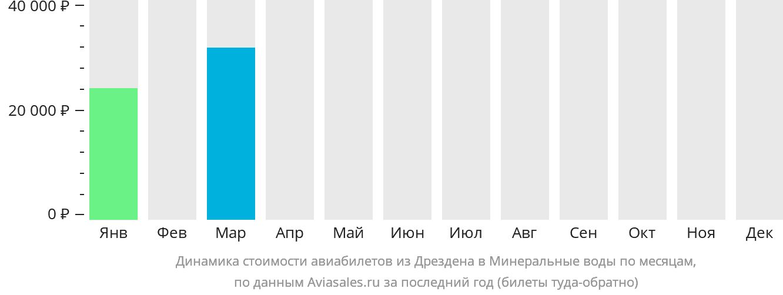 Динамика стоимости авиабилетов из Дрездена в Минеральные воды по месяцам