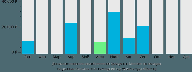 Динамика стоимости авиабилетов из Дрездена в Мюнхен по месяцам