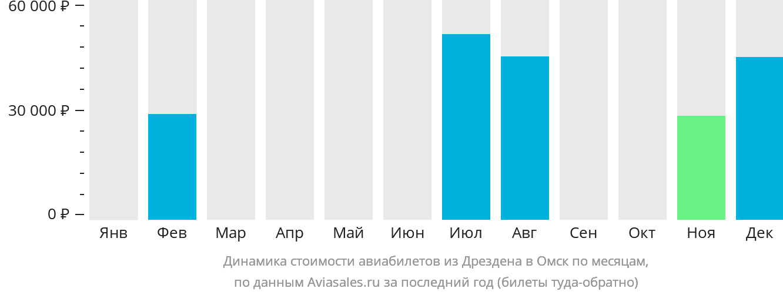 Динамика стоимости авиабилетов из Дрездена в Омск по месяцам
