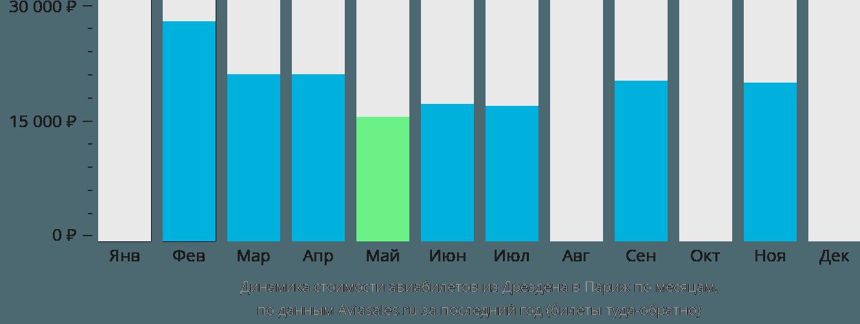 Динамика стоимости авиабилетов из Дрездена в Париж по месяцам