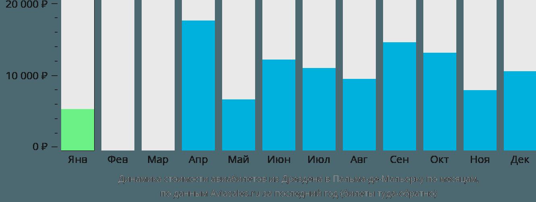 Динамика стоимости авиабилетов из Дрездена в Пальма-де-Майорку по месяцам