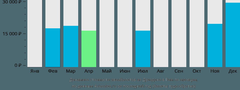 Динамика стоимости авиабилетов из Дрездена в Рим по месяцам