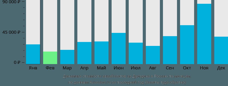 Динамика стоимости авиабилетов из Дрездена в Россию по месяцам