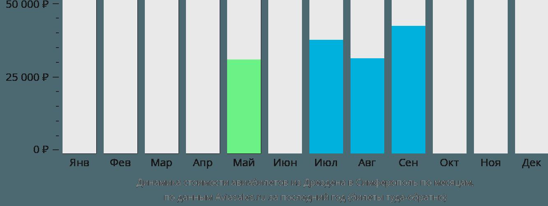 Динамика стоимости авиабилетов из Дрездена в Симферополь по месяцам