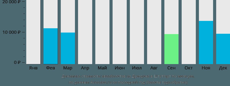 Динамика стоимости авиабилетов из Дрездена в Штутгарт по месяцам