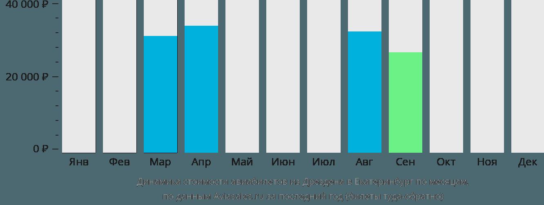 Динамика стоимости авиабилетов из Дрездена в Екатеринбург по месяцам