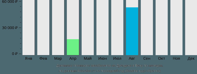Динамика стоимости авиабилетов из Дрездена в Вену по месяцам