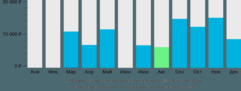Динамика стоимости авиабилетов из Дрездена в Цюрих по месяцам