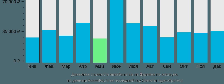 Динамика стоимости авиабилетов из Дарвина по месяцам