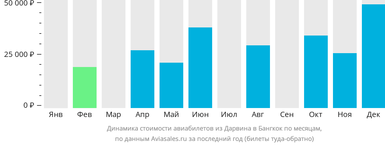 Динамика стоимости авиабилетов из Дарвина в Бангкок по месяцам